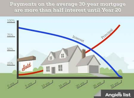 First-time home buyers may be surprised at how little of their payments goes to principal in the early years of a mortgage.