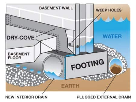 your finished basement have seepage does water find a way in and make