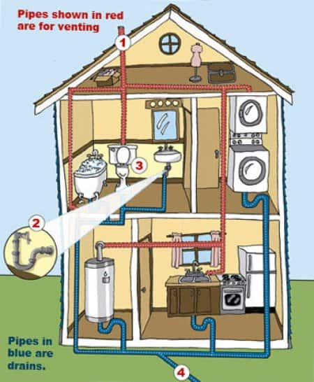 Infographic explaining plumbing, sewers and drains