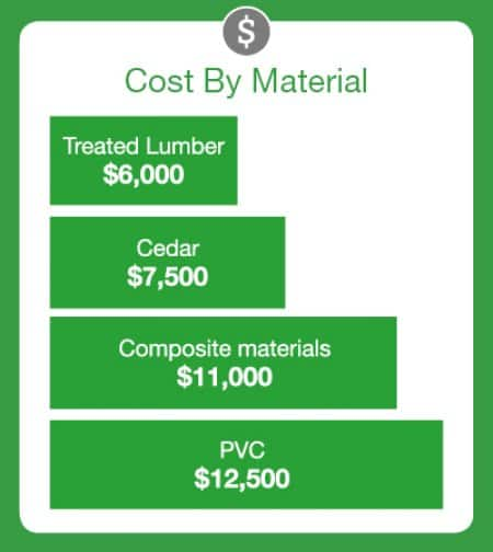 Cost comparison of building materials for decks, including treated lumber, cedar, composite and PVC
