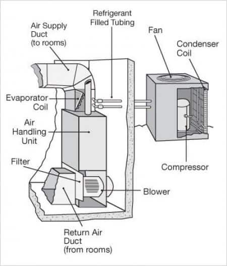 Central Ac Freon Diagram   Wiring Diagram