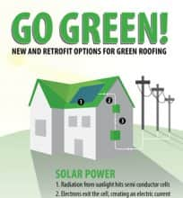 Go Green! New and retrofit options for green roofing