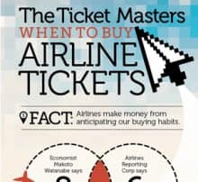 The Ticket Masters: When To Buy Airline Tickets Infographic