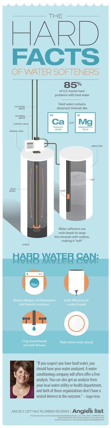 "Hard water contains dissolved minerals like calcium or magnesium 85% of U.S. homes have problems with hard water  Hard water can: Reduce lifespan of dishwashers and laundry machines Limit efficiency of a water heater Clog showerheads and sink fixtures Make dishes look cloudy  How Water Softeners Work ""If you suspect you have hard water, you should have your water analyzed. A water conditioning company will often offer a free analysis. You can also get an analysis from your local water utility or health department, and both of those organizations don't have a vested interest in the outcome."" Angie Hicks  Angie's List has plumber reviews"