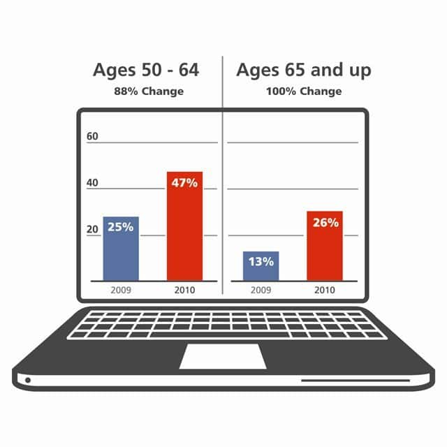 People over age 65 are the fastest-growing users of social media — their usage doubled from 2009 to 2010. Seniors say they access social media sites to reconnect with old friends, keep up with family members and find support for chronic diseases.