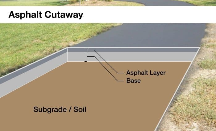 Driveways angies list asphalt how to build a driveway solutioingenieria Images