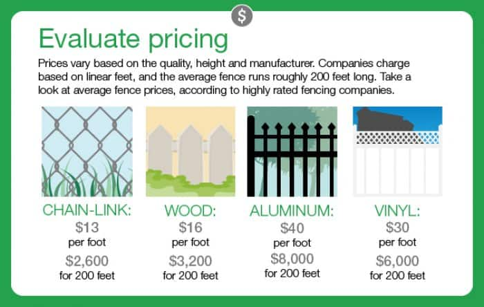 How Much Does Fence Installation Cost? | Angie's List
