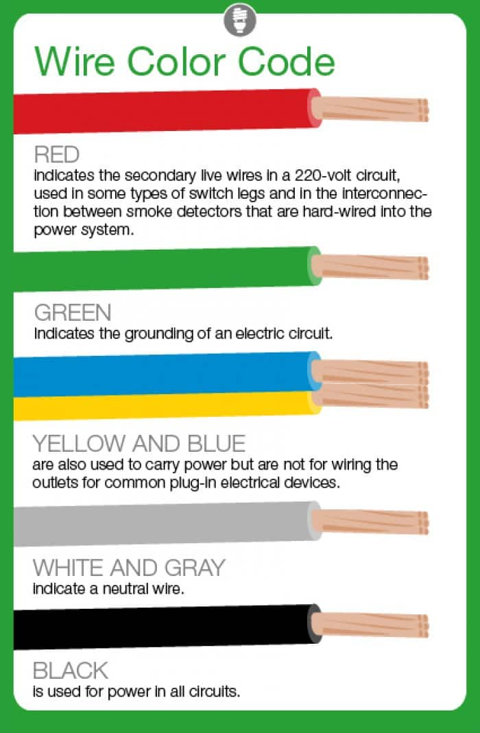 What Do Electrical Wire Color Codes Mean? | Angie's List  V Outlet Wiring on electric outlet wiring, 110v outlet wiring, power cord, power cable, 120vac outlet wiring, electrical conduit, 230v outlet wiring, wiring diagram, 220v 20 amp receptacles, circuit breaker, ac outlet wiring, wall outlet wiring, switched outlet wiring, junction box, knob-and-tube wiring, electric power transmission, extension cord, welder outlet wiring, power outlet wiring, alternating current, electrical engineering, electric motor, 125v outlet wiring, distribution board, national electrical code, three-phase electric power, 120v outlet wiring, 250v outlet wiring, earthing system, 220v wiring-diagram, 480v outlet wiring, three phase outlet wiring, ground and neutral, dryer outlet wiring, electric power distribution,