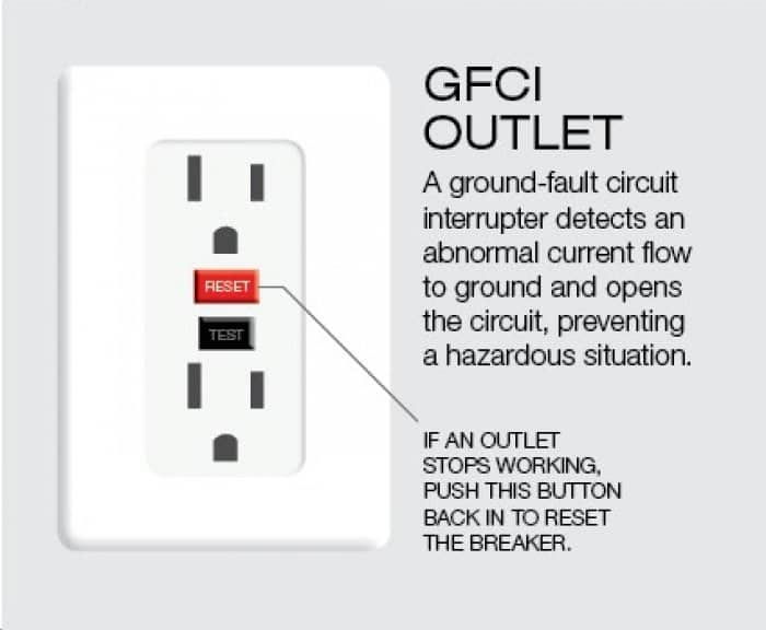 what are the buttons on my electrical outlet? angie\u0027s listground fault protection