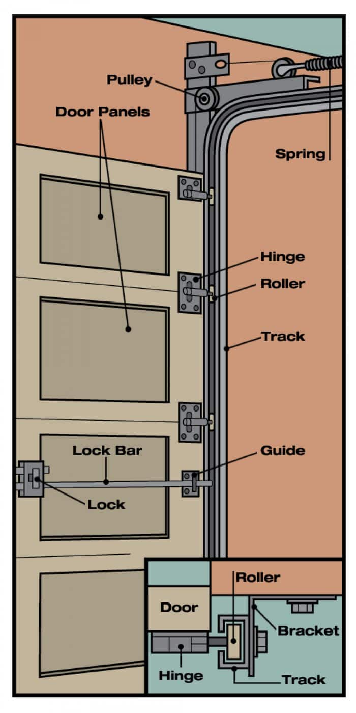 Parts Of A Door : Anatomy of a garage door angie s list