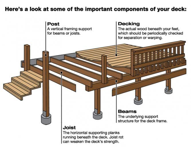 Framing Deck Board Width ~ Deck parts you need to know angie s list