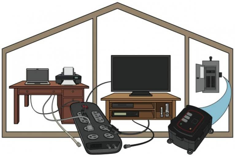 power strip and whole-home surge protectors